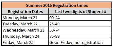 Summer Reg times
